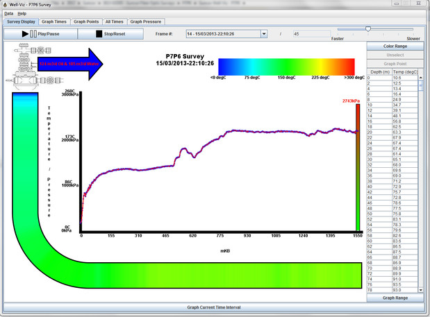 Petrospec WellViz Software